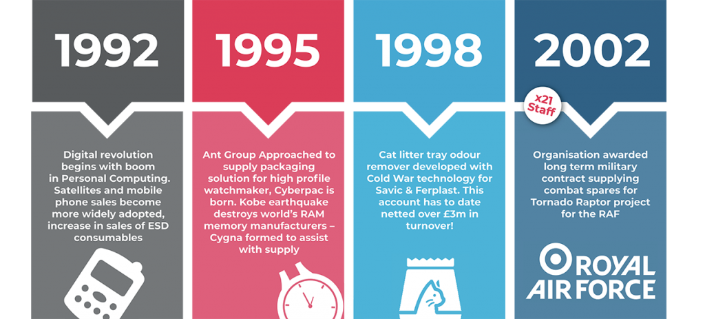 Ant Group Timeline